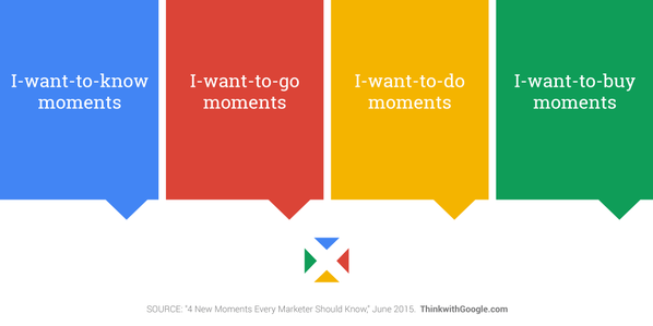 Micro Moments by Google for Digital Marketing Strategy